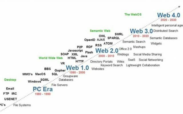image montrant l'évolution du web
